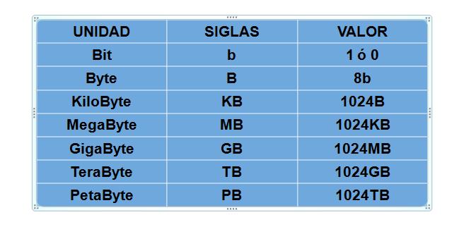 tabla unidades de almacenamiento