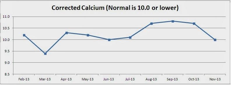 Calcium Chart