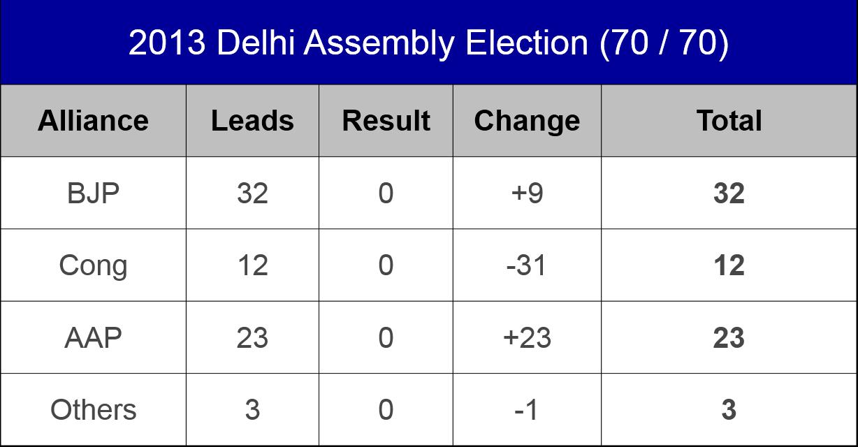 Delhi 2013 Election Results 8.12.2013 Live Online | 2013 Delhi.
