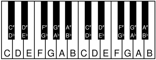 Piano piano chords names : Piano : piano chords easy Piano Chords Easy along with Piano ...