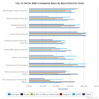 Top 10 Online MBA Graduation Rates By Race/Ethnicity Chart