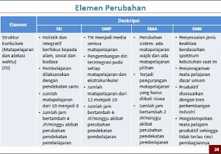 Elemen Perubahan Kurikulum 2013 - 3