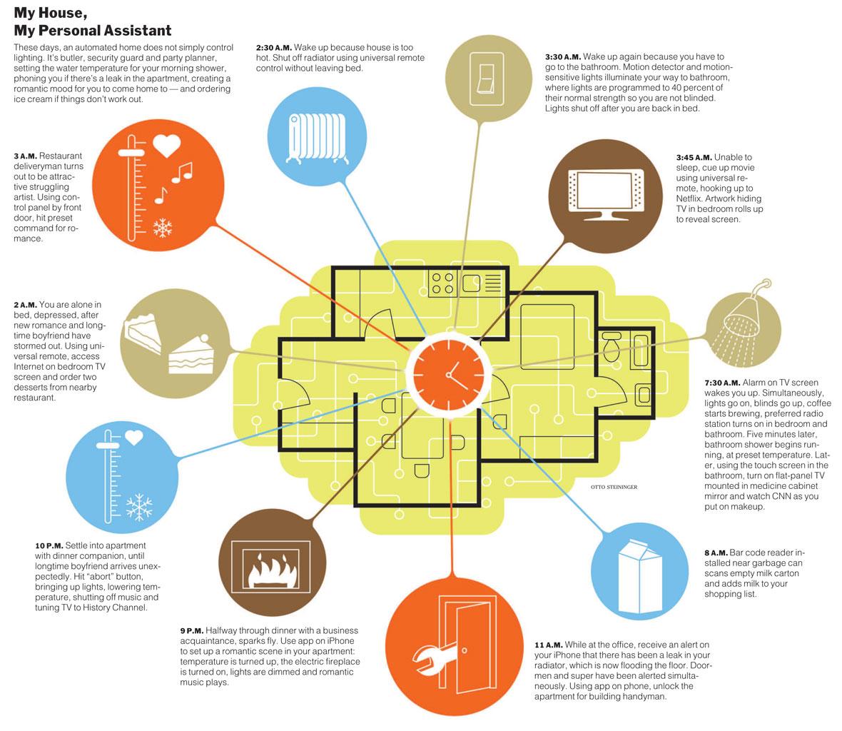 smart house system smart house. Black Bedroom Furniture Sets. Home Design Ideas