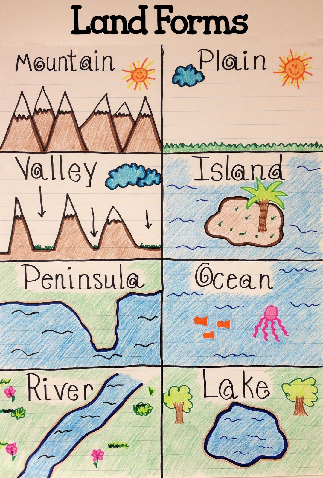 Landforms For Kids An anchor chart together.