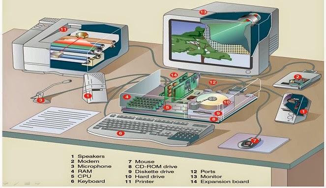 http://artikelampuh.blogspot.com/2014/04/mengenal-bagian-bagian-komputer-secara-lengkap.html
