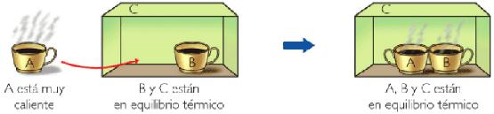 Equilibrio Termico Fisica en Equilibrio t Rmico