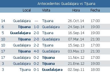 Previa y antecedentes Chivas vs Xolos Liga mx jornada 14