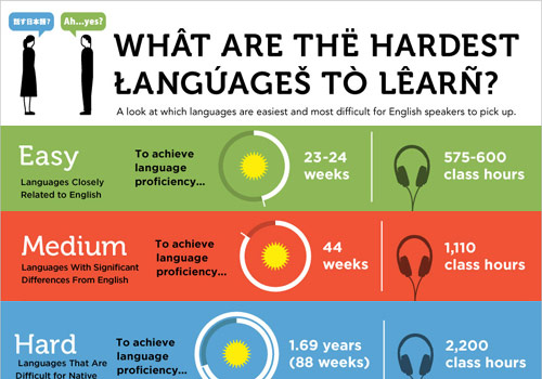 The 9 hardest languages for English-speakers to learn