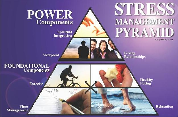 project on stress management Stress management 26 stress management is the need of the hour however hard we try to go beyond a stress situation, life seems to find new ways of stressing us out and plaguing us with anxiety attacks.