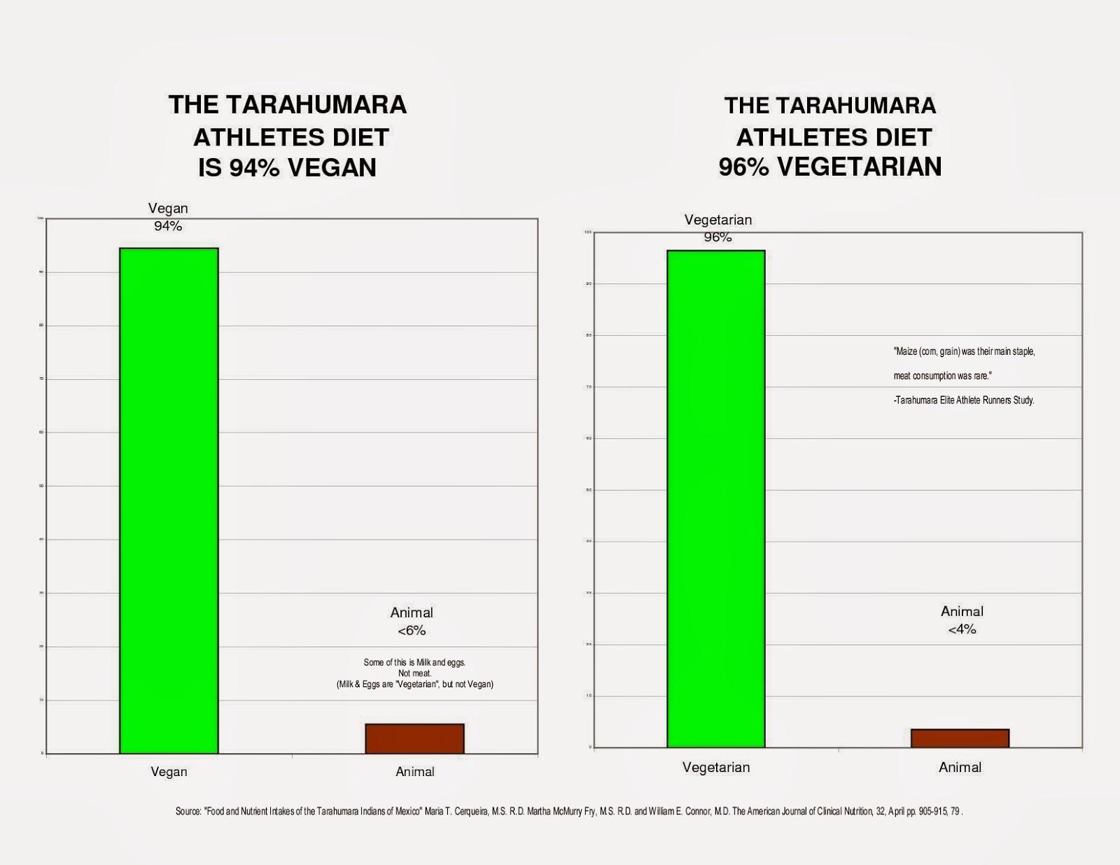 Science library scientific research marathon running diet studies graph figures show the tarahumara are 94 vegan 96 vegetarian not geenschuldenfo Images