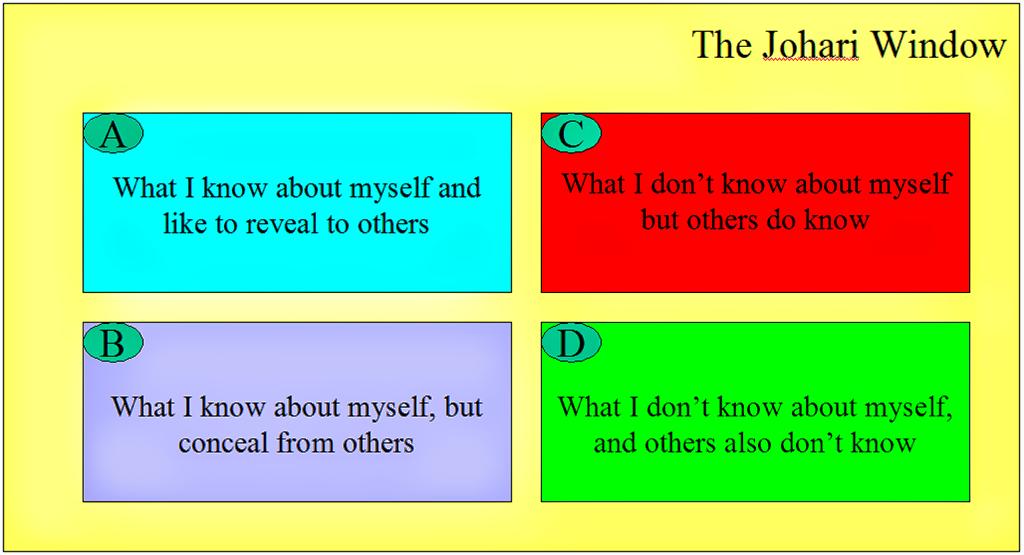 essay on johari window Free and custom essays at essaypediacom take a look at written paper - the johari window.