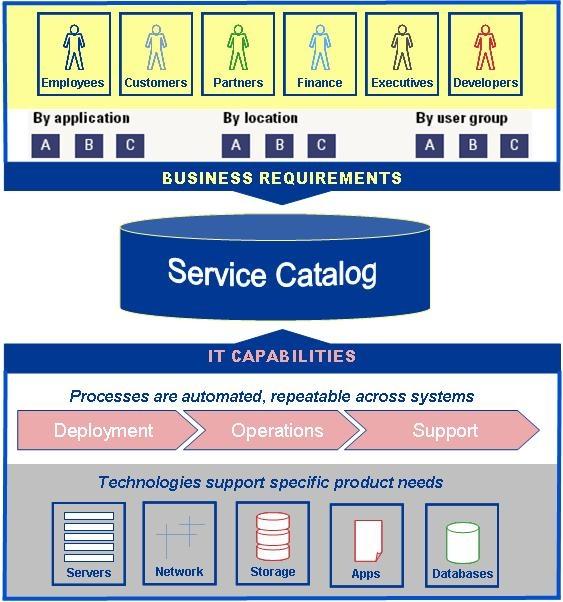 Capacidades de TI e necessidades do Negócio