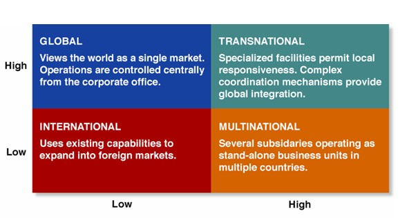 globalization and multinational firms National cultural differences and multinational business the eminent dutch psychologist globalization note series pankaj ghemawat and sebastian reiche 2 section 4 discusses business implications and how multinational companies can manage adaptation.
