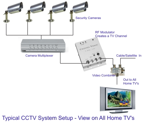Techno Remedies  What is Meant by a CCTV