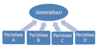 Contoh dan Jenis Jenis Generalisasi