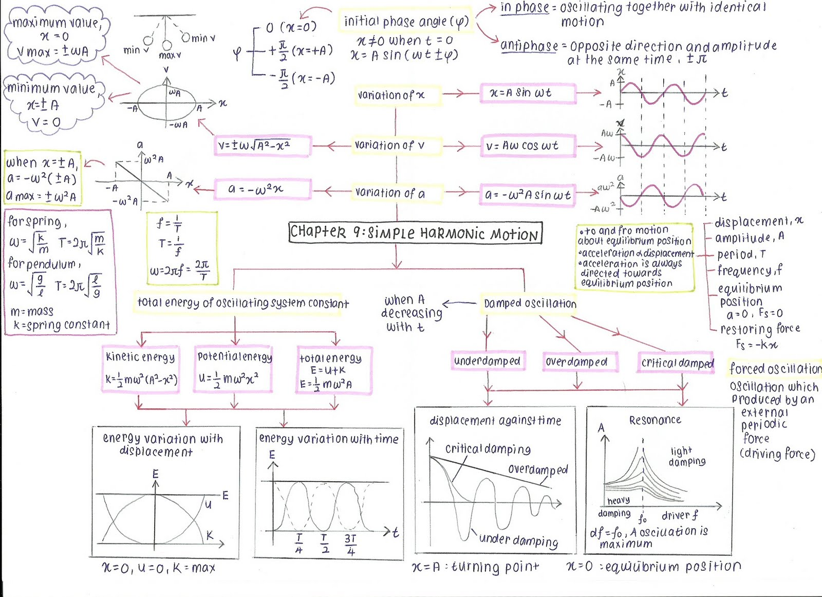 chapter 10 mechanical wave
