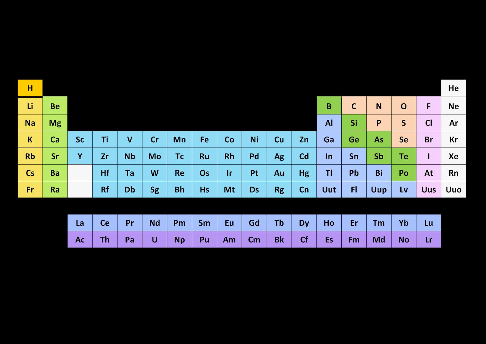 Cursos de computacin 2014 2015 tabla peridica de los elementos httpsdrivegooglefolderviewid0b5g1knd4zrxfyzhpvkiytxjotw8uspsharing urtaz Images
