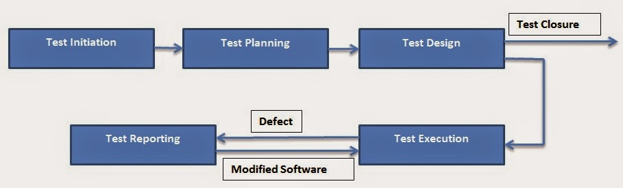 Thesis on software testing process