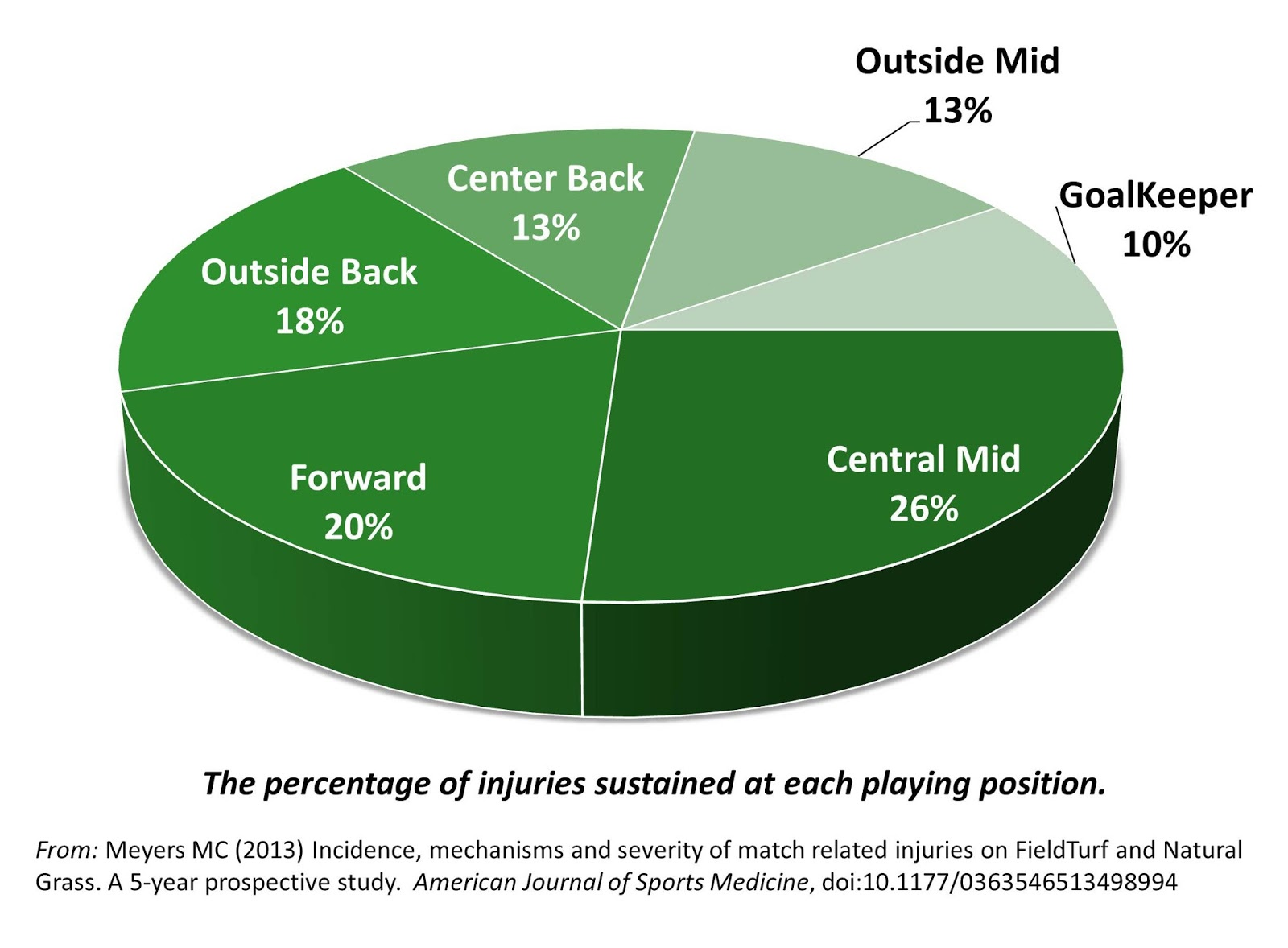 The science of soccer online womens college soccer injuries one of the key variables recorded was the position each player was playing at the time of injury see the pie cart at right central midfielders were the pooptronica Choice Image