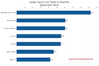 U.S. large luxury car sales chart September 2012
