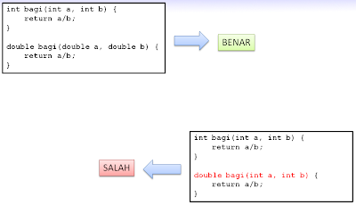 Contoh Overload terhadap Method (Java)