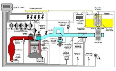 arquitectura del sistema de alimentación, inyección, admisión y electrónico de un motor Fiat de 6 cilindros