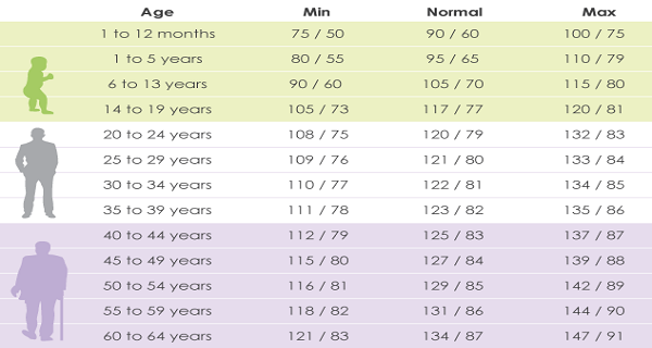 What Should Your Blood Pressure Be According To Your Age?