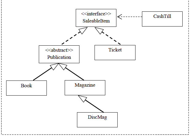 Programming review communication police uml class diagram 2 ccuart Images