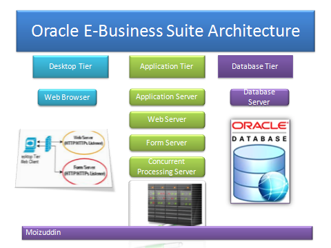 Oracle apps ebs hyperion obiee soa and linux admin for E business architecture