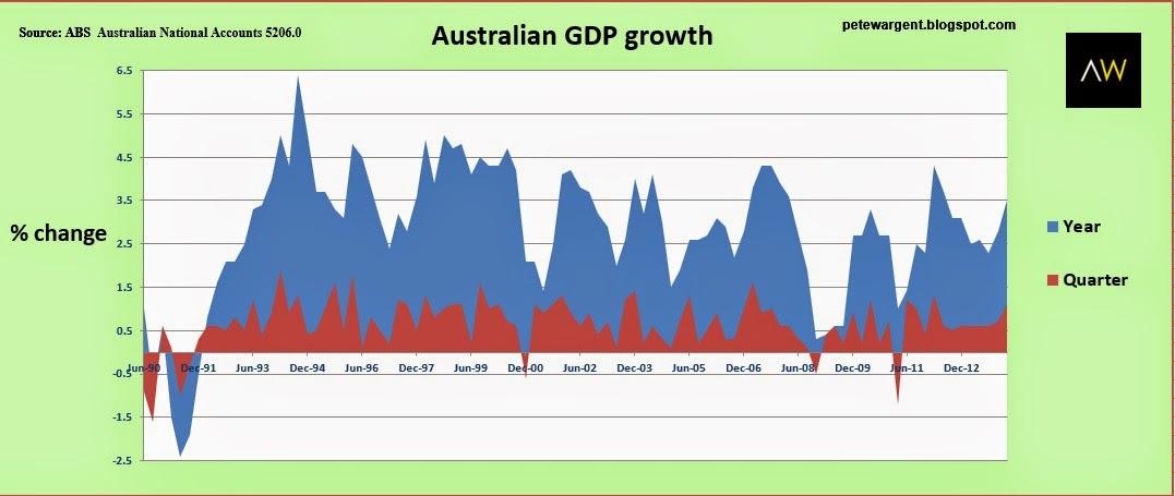 Australian GDP growth