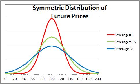 Symmetric Distribution Any symmetric distribution