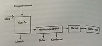 Flow diagram proses gasifikasi