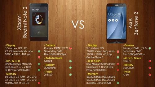 Asus Zenfone 2 (ZE551ML) vs. Xiaomi Redmi Note 2