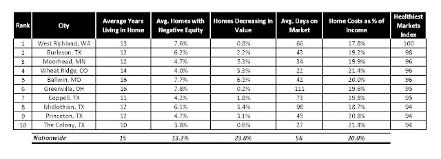 home price, home ranking, real estate, corcoran group, zillow