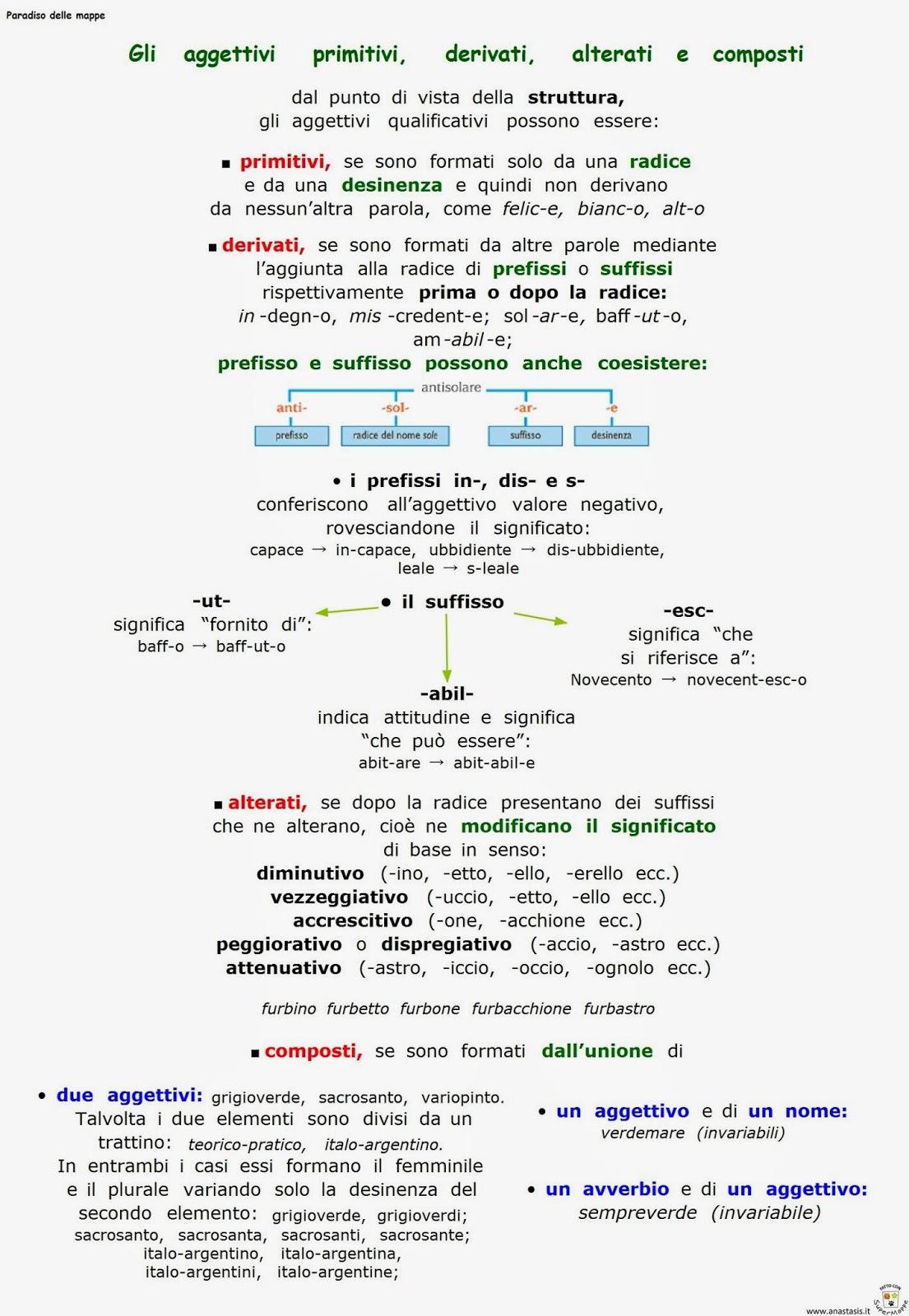 Paradiso Delle Mappe Gli Aggettivi Primitivi Derivati Alterati E