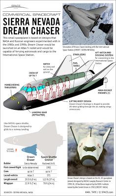 Transbordador comercial Dream Chaser