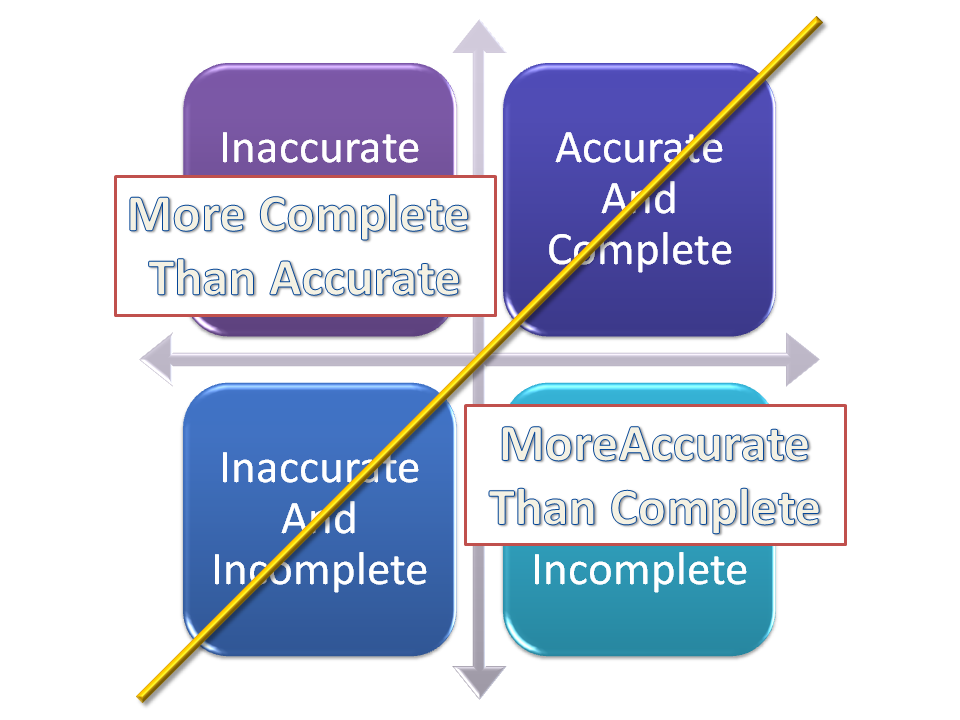 management and assumptions Lfa is a systematic planning procedure for complete project cycle management it is a  the logical framework matrix  management assumptions and.