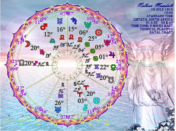 horoscopo mandela