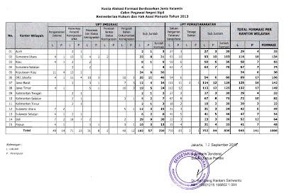 Alokasi Formasi CPNS Kemenkumham Tahun 2013 Berdasarkan Wilayah Regional
