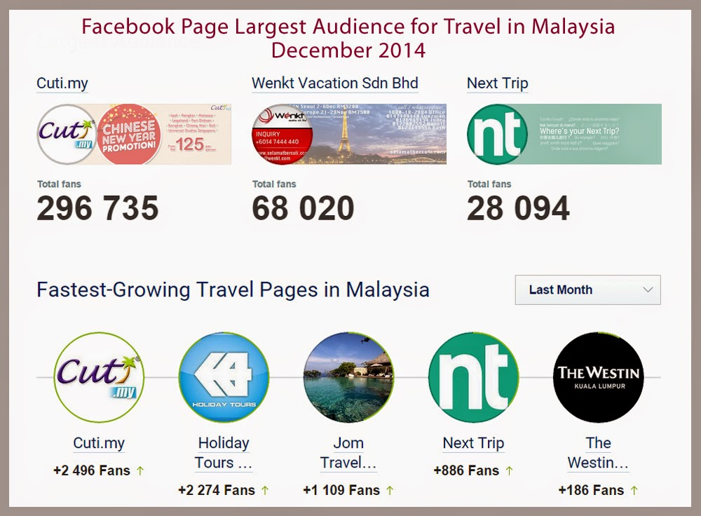 Facebook Travel Pages in Malaysia