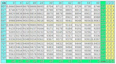 Таблица Брадиса синусы и косинусы. sin cos таблица в градусах и минутах угла. Математика для блондинок. Николай Хижняк.