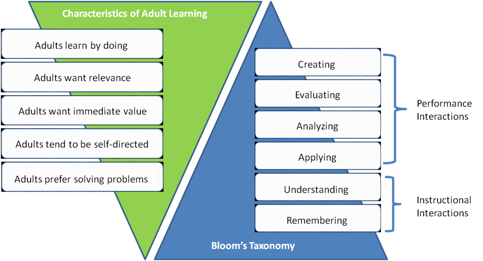 adult to learning approaches Creative