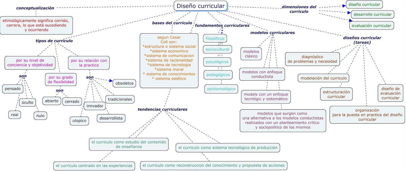 Educa y educa tu mundo: mapa conceptual fundamentos básicos del ...