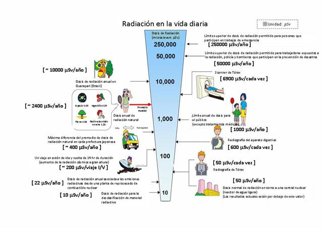 http://2.bp.blogspot.com/-9Q9hEhkreuc/T7GJp5Nf_AI/AAAAAAAAAiU/GLhfUwr3dRE/s1600/Radiactividad+y+radiaci%C3%B3n_html_ed09f3b.jpg