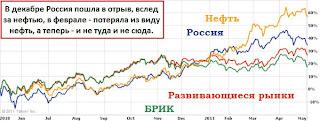 Россия против разных нищебродов