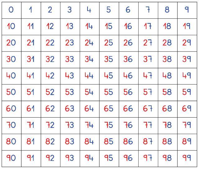 Asociamos números con cantidad de palillos.