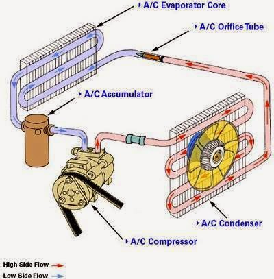 Electrical Engineering World Inside Air Conditioning System