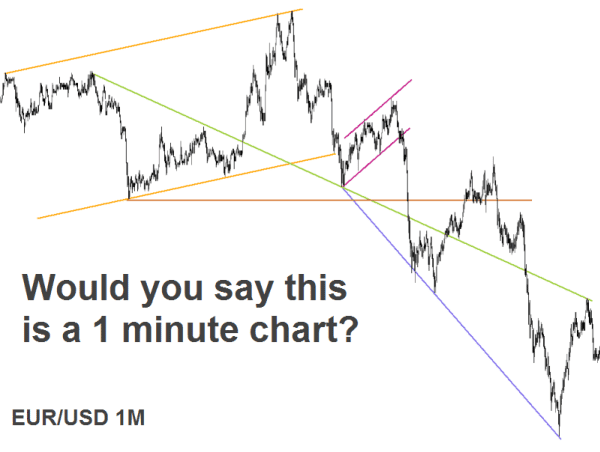 Forex different time frames