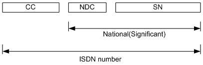 how to find pstn number
