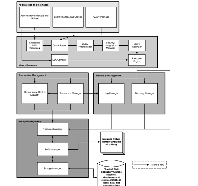 mysql mysql architecture SSL Architecture Diagram the above mentioned sub systems work together to process the requests issued to the mysqldatabase server mysql architecture